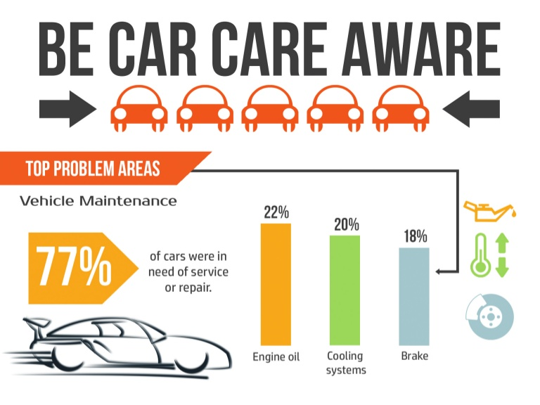 vehicle problem statistics 77% of used cars need maintenance